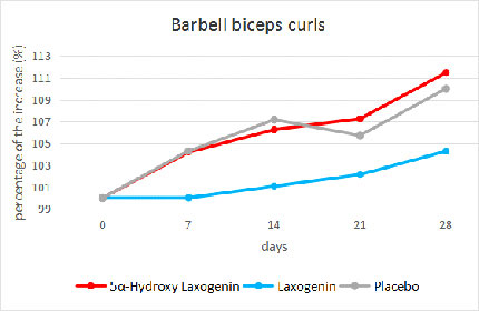 Laxogenin Research Study: Biceps Curl