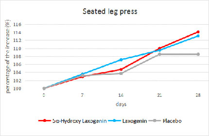 Laxogenin Research Study: Leg Press