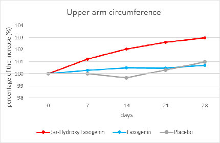 Laxogenin Research Study: Upper Arm Circumference