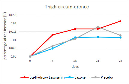 Laxogenin Research Study: Thigh Circumference
