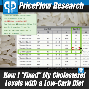 LDL Cholesterol Low Carb Diet