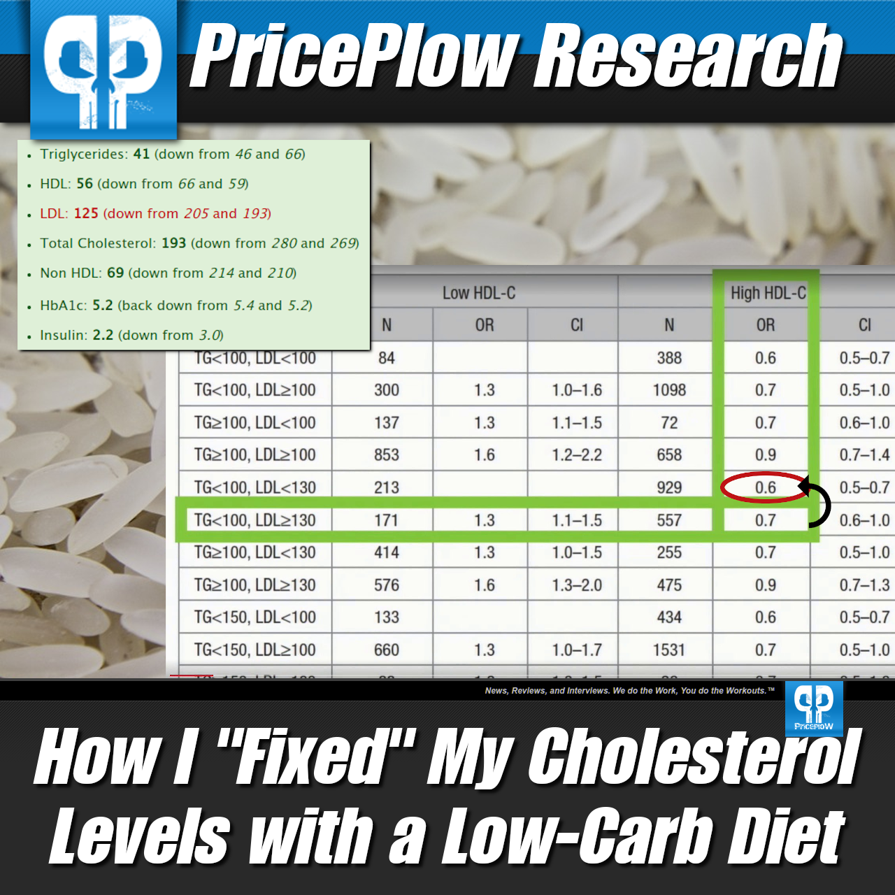 How I Fixed My Cholesterol Levels With A Low Carb Diet