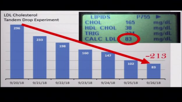 LDL Cholesterol Test Exposed
