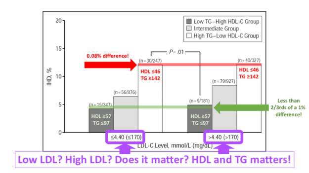LDL Cholesterol Test Useless