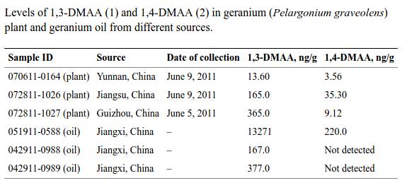 Li DMAA Study Results