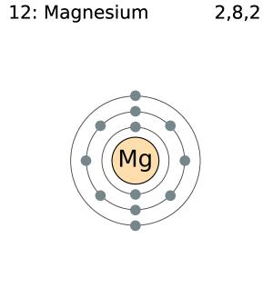 Magnesium Electron Shell