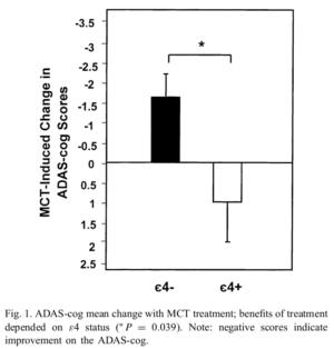 MCT Memory Improvements APOE-4