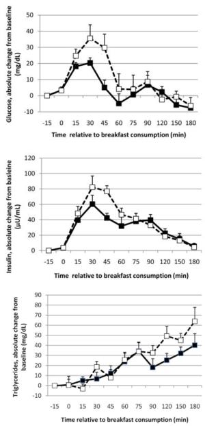 MCT Oil Glucose Insulin Triglycerides