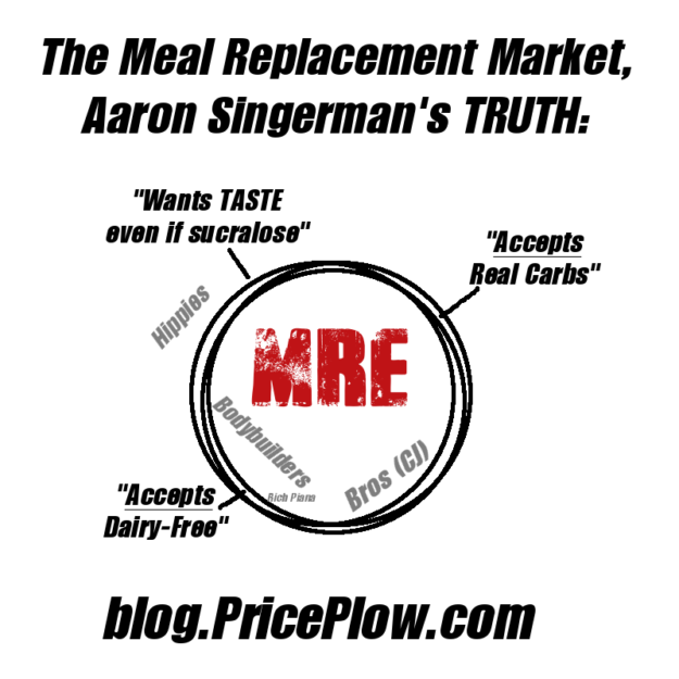 Meal Replacement Market for Aaron Singerman and RedCon1