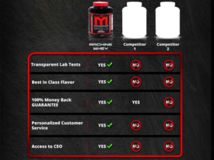 MTS Whey Comparison