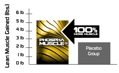 MuscleTech Phospha Muscle Graph