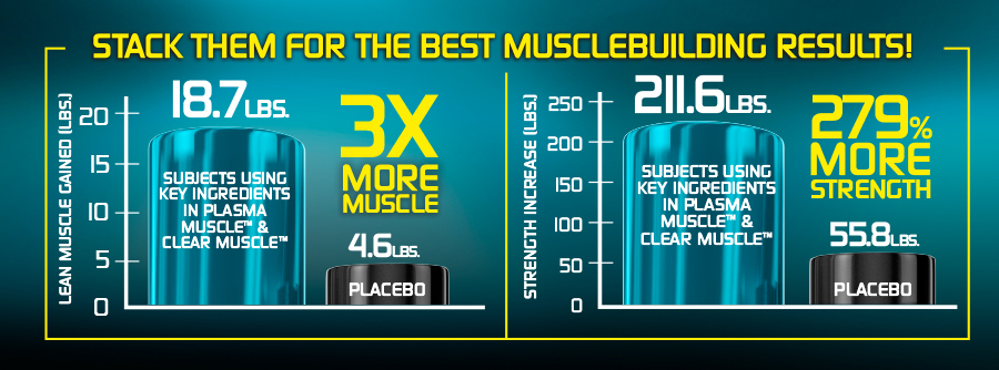 Muscletech Plasma Muscle Strength Graph