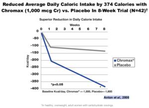 N21 Chromax Caloric Intake
