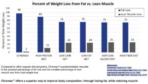N21 Chromax Weight Loss Graph