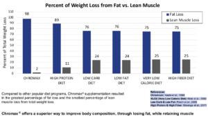 N21 Chromax Weight Loss Graph