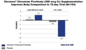 N21 Chromium Body Composition