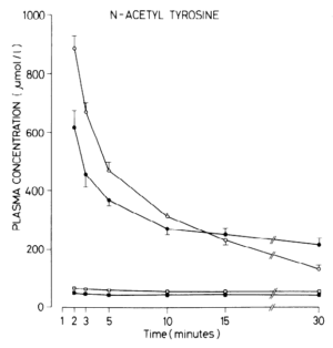 N-Acetyl L-Tyrosine Plasma Increases