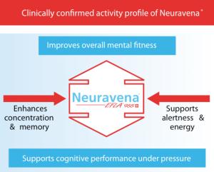 Neuravena Benefits
