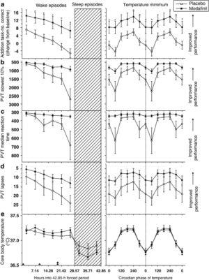 Neurobehavioral Function