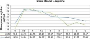 Nitrosigine Plasma Arginine