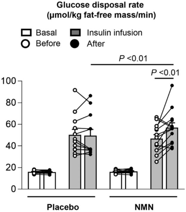 NMN Insulin Sensitivity