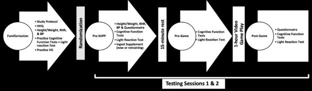 nooLVL 2021 Short-Term Performance Study Methods