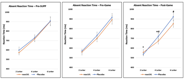 nooLVL Absent Reaction Time Results