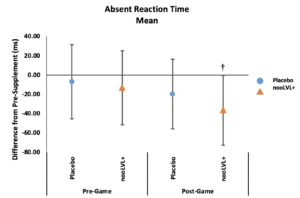 nooLVL Mean Absent Reaction Time Results