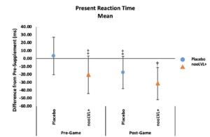 nooLVL Present Reaction Time Mean