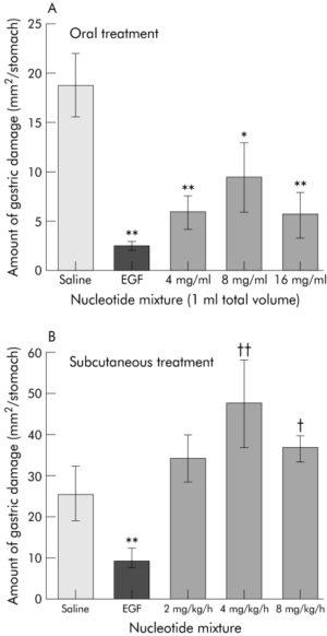 Nucleotide Gastric Damage