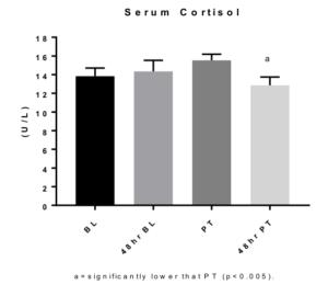 Nucleotides Serum Cortisol