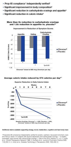 Nutrition21 Chromax Appetite Suppression