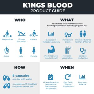 Olympus Labs K1ngs Blood Guide