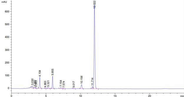 Paradoxine HPLC Purity Lab Test
