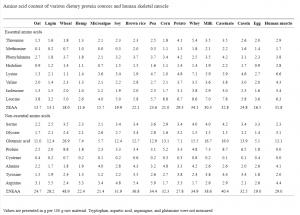 Plant Protein Amino Acid Profiles
