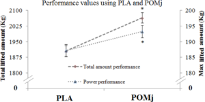 Pomegranate Juice Performance Graph