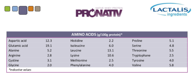 PRONATIV-95 Amino Acid Profile