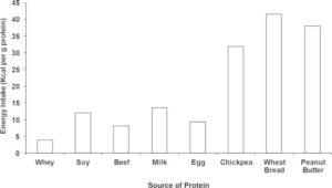 Protein Content Density Comparison