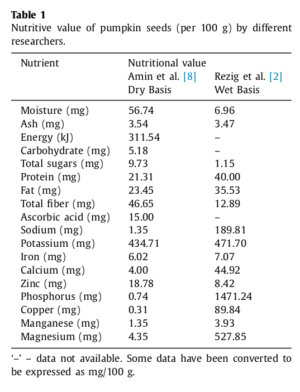Pumpkin Seed Nutritional Value