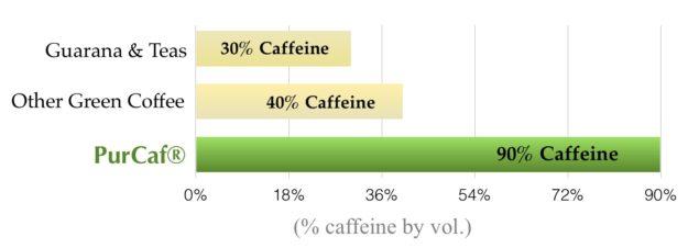 Organic caffeine?