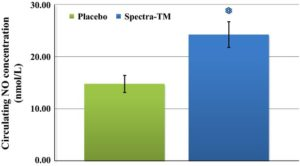 Spectra Nitric Oxide