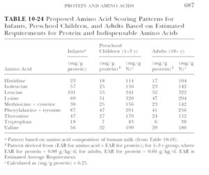 Table 10-24 Proposed Amino Acid Scoring