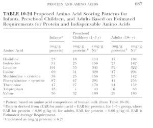 Table 10-24 Proposed Amino Acid Scoring
