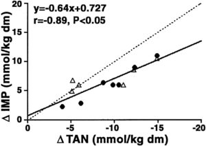 TAN Depletion IMP Accumulation During Sprints