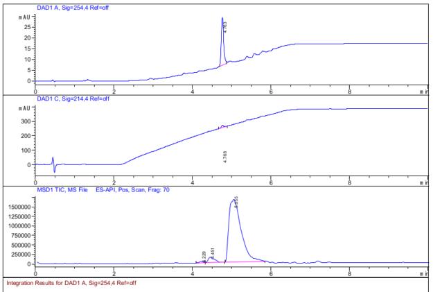 Tomatidine HPLC