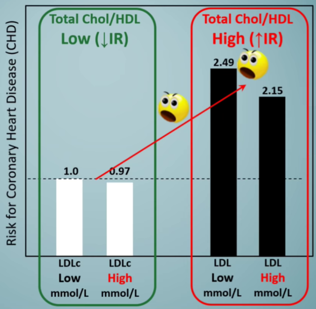 Total Cholesterol to HDL Ratio
