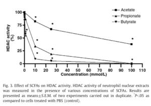 Tributyrin Anti-Inflammatory