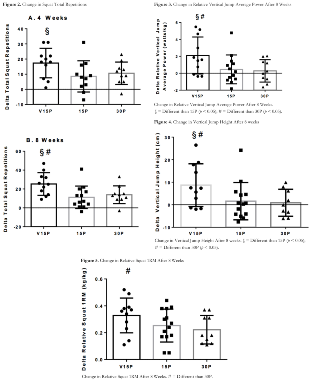 Velositol Jump and Squat Performance