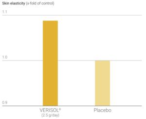 Verisol Skin Elasticity