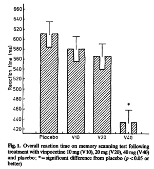 Vinpocetine Reaction Time